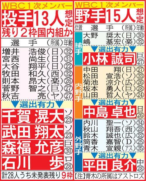 WBC侍日本メンバー 28人中26人 ...
