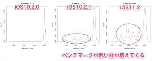 95ff1b3a20783506e66e091949e34577 content - iPhone 6sをバッテリー交換すると動作速度が変わる