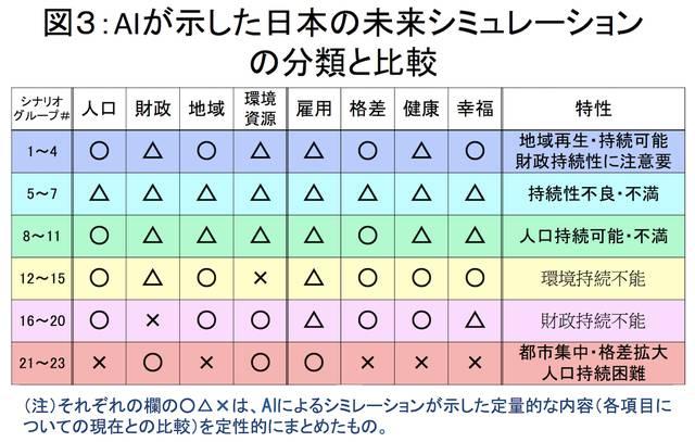 3eb92a2ce62e713e80b121798c4c1bce content - 【人工知能】2050年まで日本は持つのか?AIが示す「破綻と存続のシナリオ」[05/26]