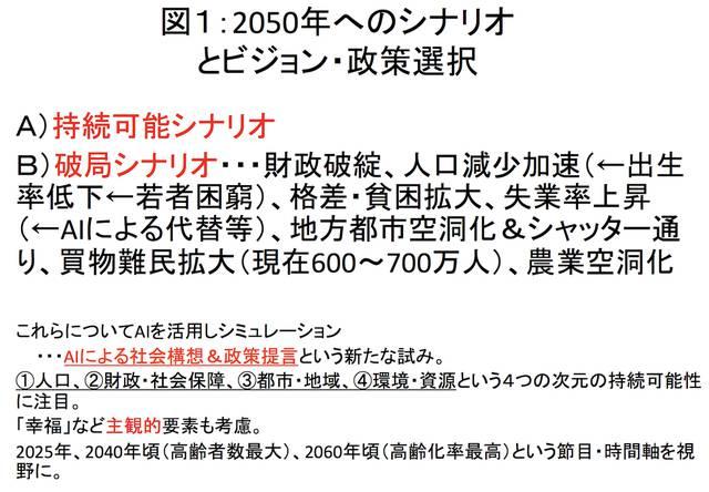 a73f6048e48b5155f19aa22c998f47c6 content - 【人工知能】2050年まで日本は持つのか?AIが示す「破綻と存続のシナリオ」[05/26]